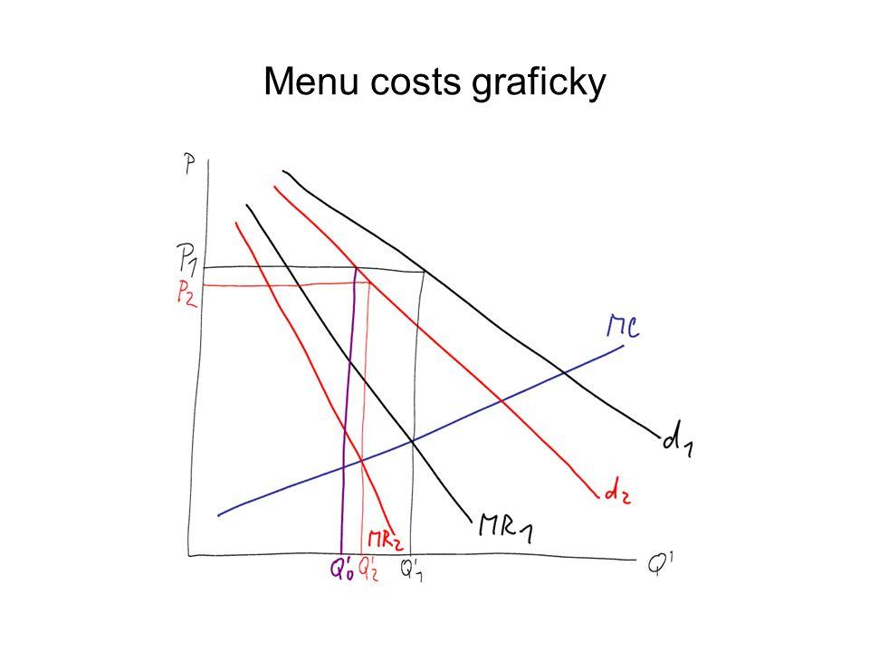 Menu costs graficky