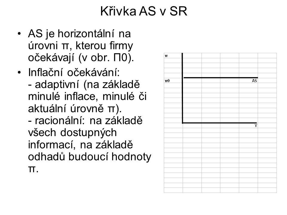 Křivka AS v SR AS je horizontální na úrovni π, kterou firmy očekávají (v obr.