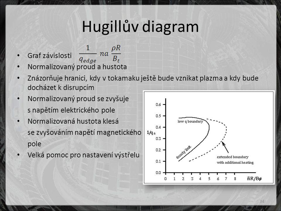 Hugillův diagram Graf závislosti Normalizovaný proud a hustota Znázorňuje hranici, kdy v tokamaku ještě bude vznikat plazma a kdy bude docházet k disrupcím Normalizovaný proud se zvyšuje s napětím elektrického pole Normalizovaná hustota klesá se zvyšováním napětí magnetického pole Velká pomoc pro nastavení výstřelu 34