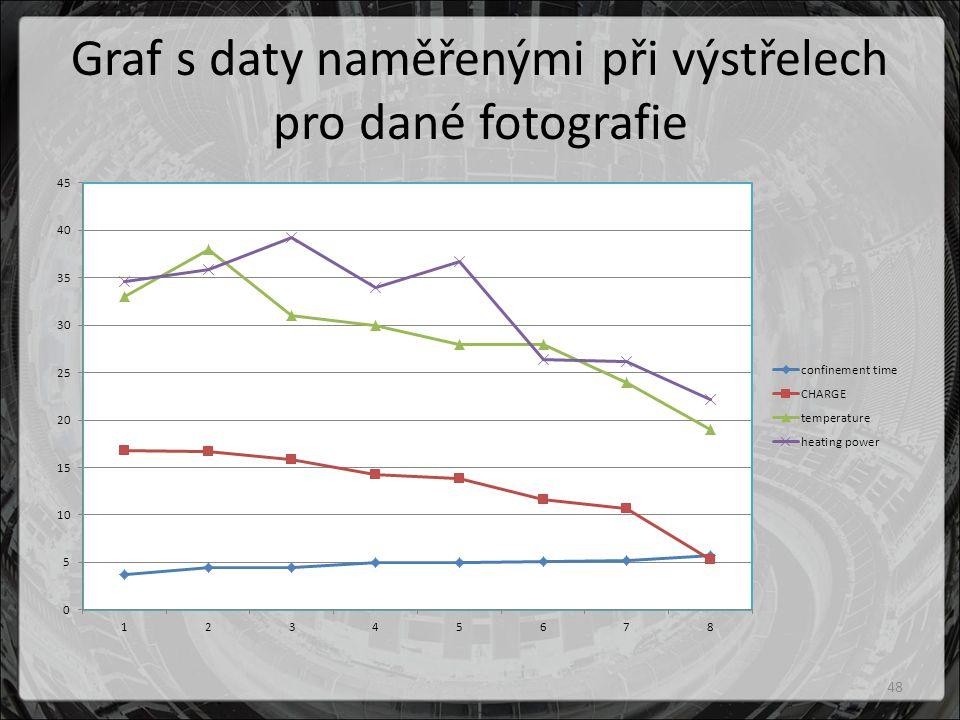Graf s daty naměřenými při výstřelech pro dané fotografie 48