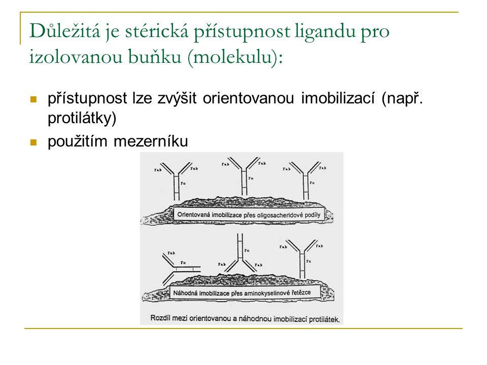 Důležitá je stérická přístupnost ligandu pro izolovanou buňku (molekulu): přístupnost lze zvýšit orientovanou imobilizací (např. protilátky) použitím