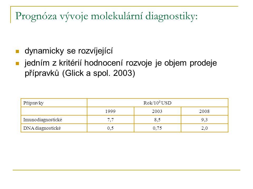 Prognóza vývoje molekulární diagnostiky: dynamicky se rozvíjející jedním z kritérií hodnocení rozvoje je objem prodeje přípravků (Glick a spol. 2003)