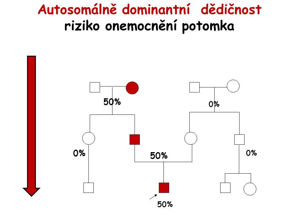 riziko onemocnění potomka 50% 0% 50% 0%