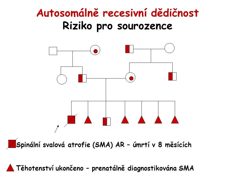 Autosomálně recesivní dědičnost Riziko pro sourozence Spinální svalová atrofie (SMA) AR – úmrtí v 8 měsících Těhotenství ukončeno – prenatálně diagnos