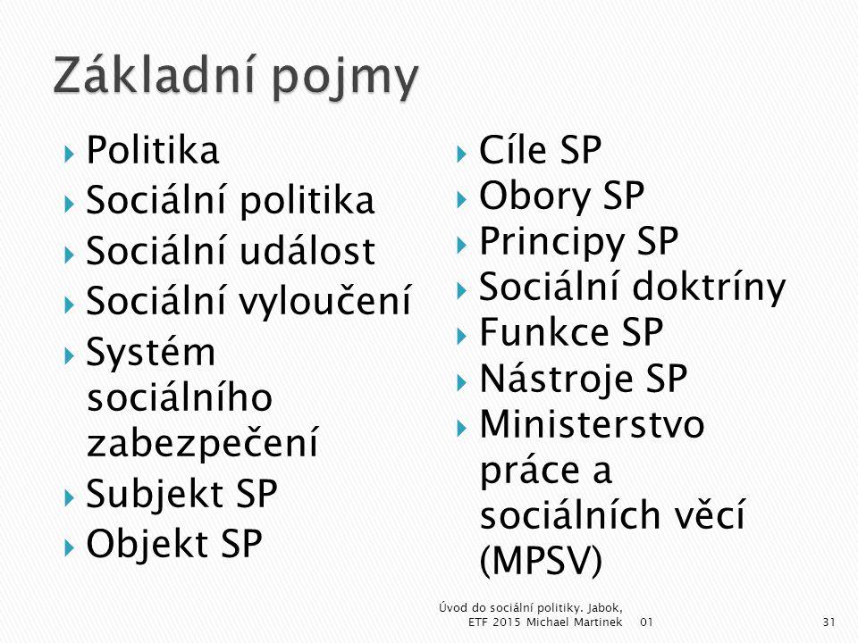  Politika  Sociální politika  Sociální událost  Sociální vyloučení  Systém sociálního zabezpečení  Subjekt SP  Objekt SP  Cíle SP  Obory SP 