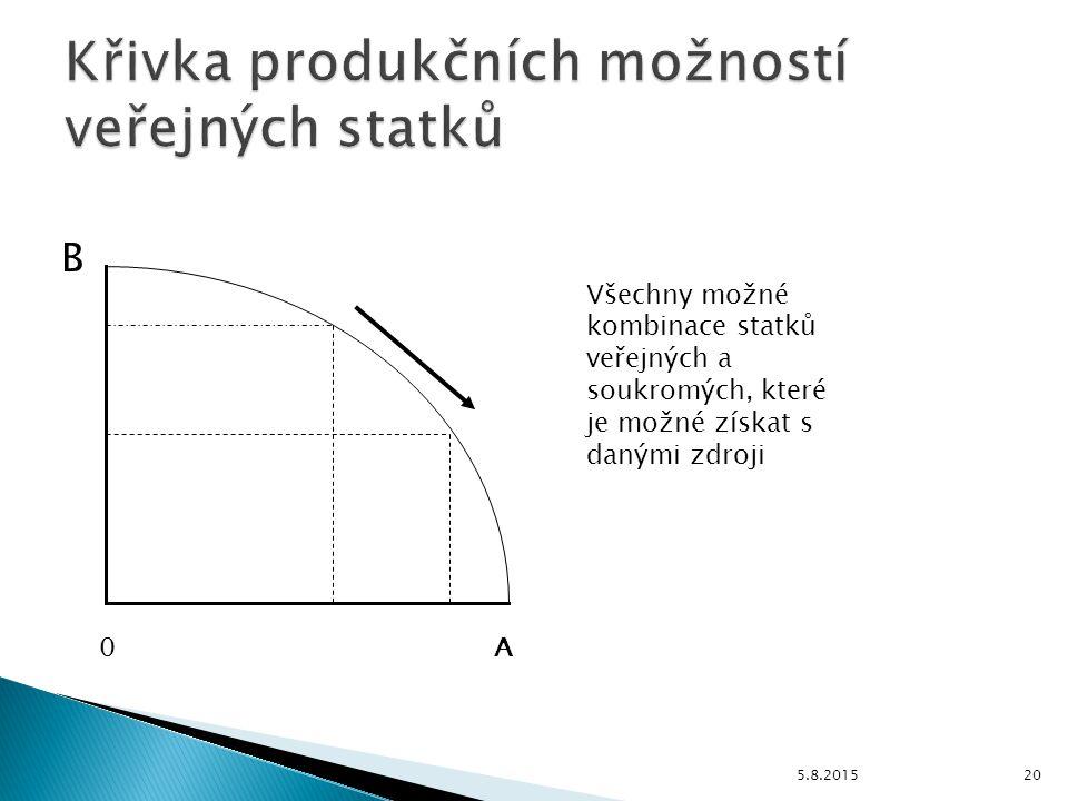  Pprincip nevylučitelnosti  Princip nezmenšitelnosti  Princip nerivality  Smíšené veřejné statky ◦ Dělitelné na množství ◦ Lze určit podíl jednotl
