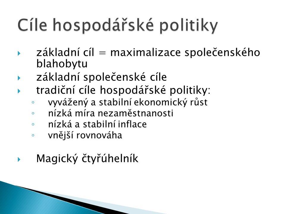  Hospodářská politika je konkrétní jednání státu, kterým je ovlivňována hospodářská situace v širokém národním měřítku.  Utváří na základě střetu ná