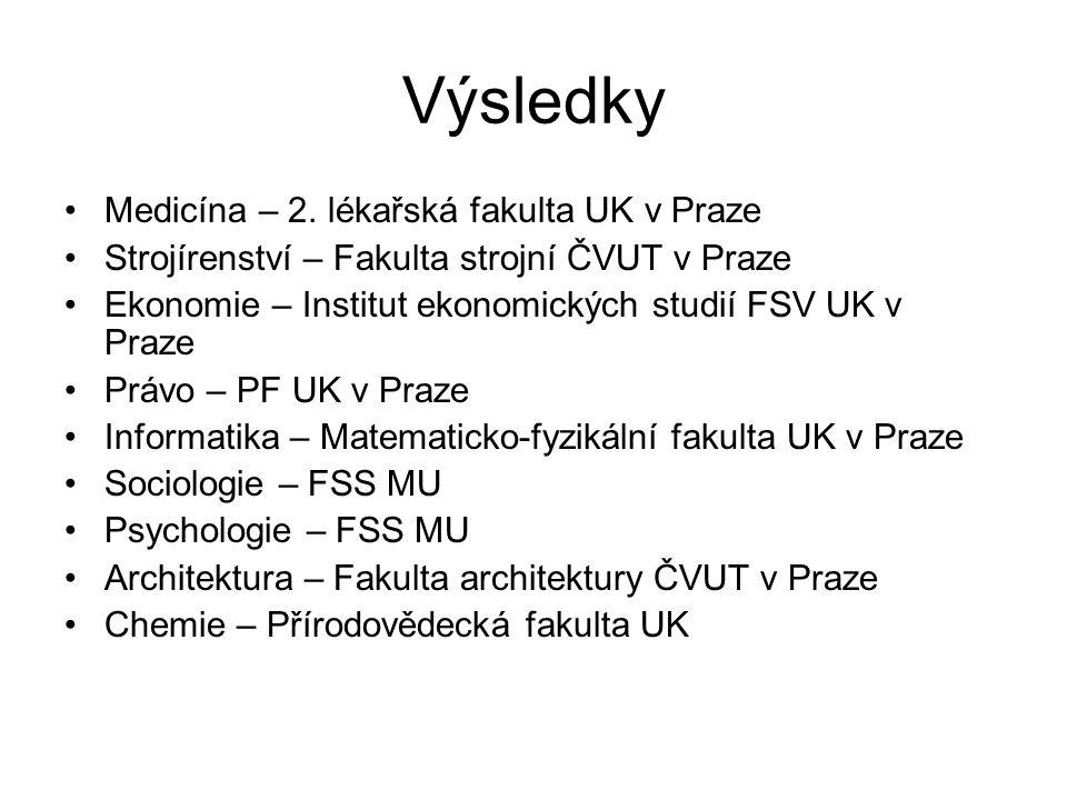 Výsledky Medicína – 2. lékařská fakulta UK v Praze Strojírenství – Fakulta strojní ČVUT v Praze Ekonomie – Institut ekonomických studií FSV UK v Praze