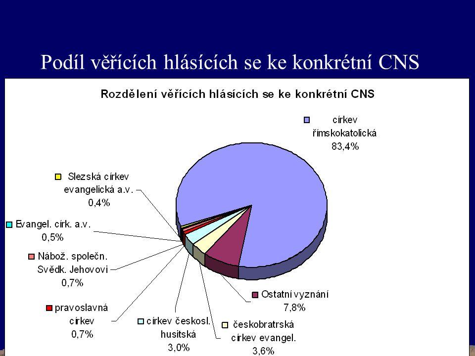 Podíl věřících hlásících se ke konkrétní CNS