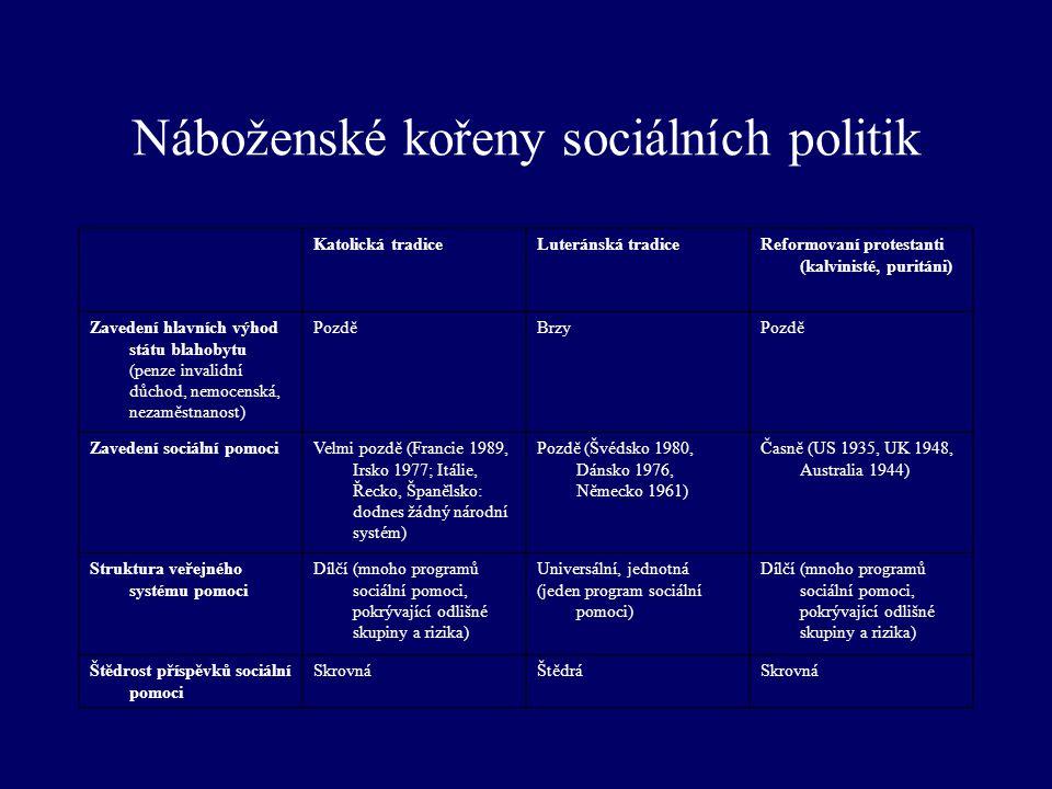 Náboženské kořeny sociálních politik Katolická tradiceLuteránská tradiceReformovaní protestanti (kalvinisté, puritáni) Zavedení hlavních výhod státu blahobytu (penze invalidní důchod, nemocenská, nezaměstnanost) PozděBrzyPozdě Zavedení sociální pomociVelmi pozdě (Francie 1989, Irsko 1977; Itálie, Řecko, Španělsko: dodnes žádný národní systém) Pozdě (Švédsko 1980, Dánsko 1976, Německo 1961) Časně (US 1935, UK 1948, Australia 1944) Struktura veřejného systému pomoci Dílčí (mnoho programů sociální pomoci, pokrývající odlišné skupiny a rizika) Universální, jednotná (jeden program sociální pomoci) Dílčí (mnoho programů sociální pomoci, pokrývající odlišné skupiny a rizika) Štědrost příspěvků sociální pomoci SkrovnáŠtědráSkrovná