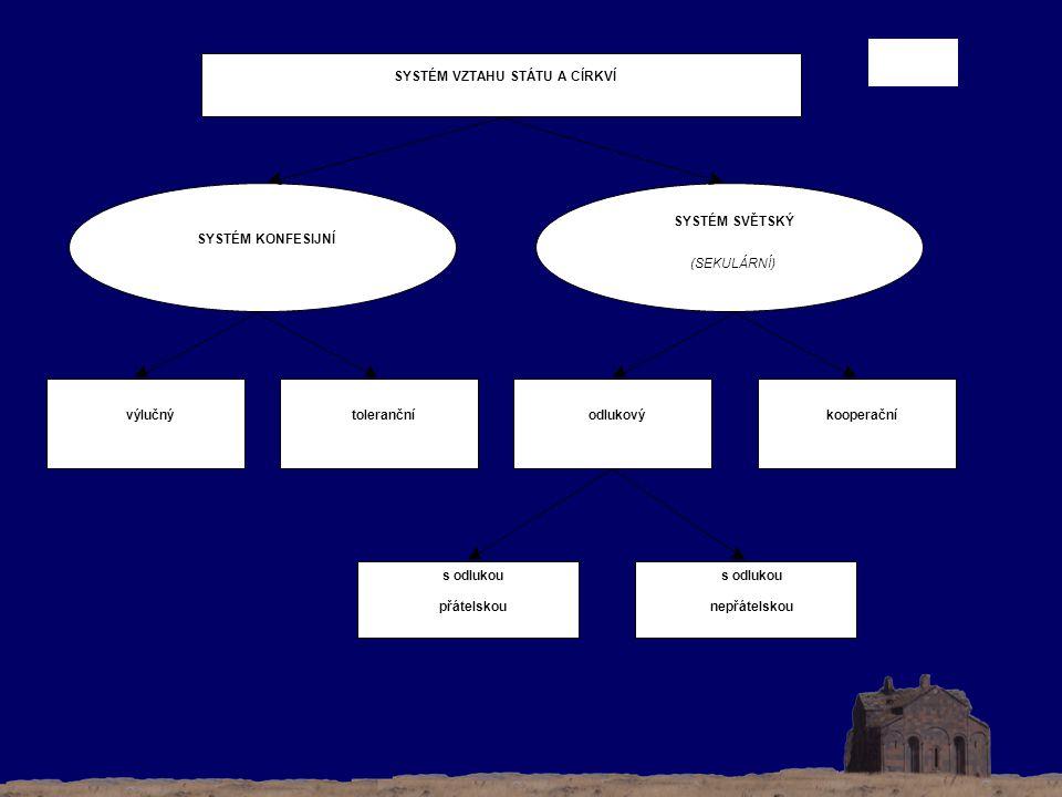 SYSTÉM VZTAHU STÁTU A CÍRKVÍ SYSTÉM KONFESIJNÍ SYSTÉM SVĚTSKÝ (SEKULÁRNÍ) výlučnýtolerančníodlukovýkooperační s odlukou přátelskou s odlukou nepřátelskou