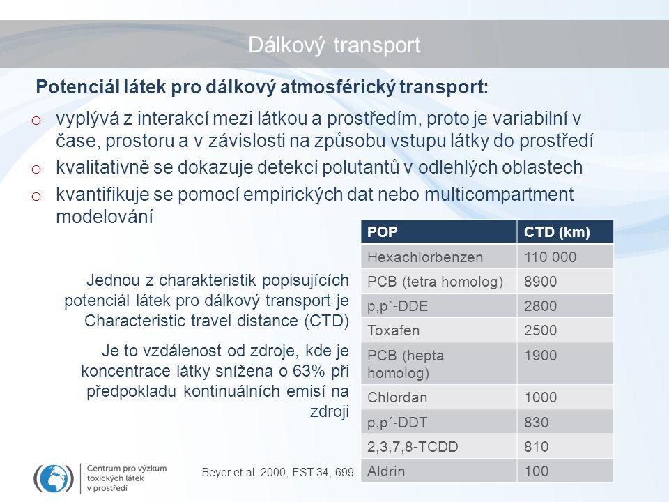 Dálkový transport Potenciál látek pro dálkový atmosférický transport: o vyplývá z interakcí mezi látkou a prostředím, proto je variabilní v čase, prostoru a v závislosti na způsobu vstupu látky do prostředí o kvalitativně se dokazuje detekcí polutantů v odlehlých oblastech o kvantifikuje se pomocí empirických dat nebo multicompartment modelování Jednou z charakteristik popisujících potenciál látek pro dálkový transport je Characteristic travel distance (CTD) Je to vzdálenost od zdroje, kde je koncentrace látky snížena o 63% při předpokladu kontinuálních emisí na zdroji Beyer et al.
