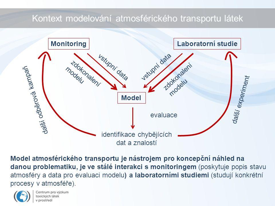 Kontext modelování atmosférického transportu látek Model atmosférického transportu je nástrojem pro koncepční náhled na danou problematiku, je ve stál