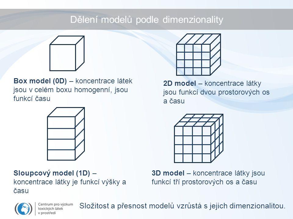 Dělení modelů podle dimenzionality Složitost a přesnost modelů vzrůstá s jejich dimenzionalitou. Box model (0D) – koncentrace látek jsou v celém boxu