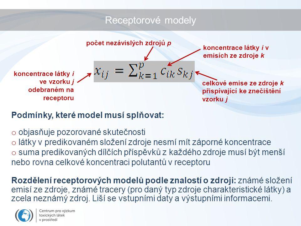 Rozdělení receptorových modelů podle znalostí o zdroji: známé složení emisí ze zdroje, známé tracery (pro daný typ zdroje charakteristické látky) a zcela neznámý zdroj.
