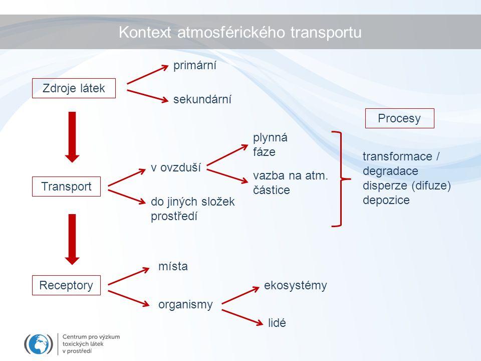 Kontext atmosférického transportu Zdroje látek Transport Receptory primární sekundární v ovzduší do jiných složek prostředí místa organismy ekosystémy