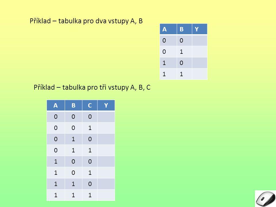 Příklad – tabulka pro dva vstupy A, B ABCY 000 001 010 011 100 101 110 111 Příklad – tabulka pro tři vstupy A, B, C ABY 00 01 10 11