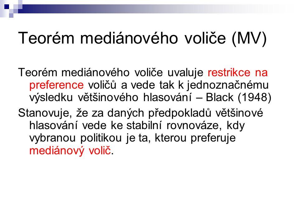 Teorém mediánového voliče (MV) Teorém mediánového voliče uvaluje restrikce na preference voličů a vede tak k jednoznačnému výsledku většinového hlasov