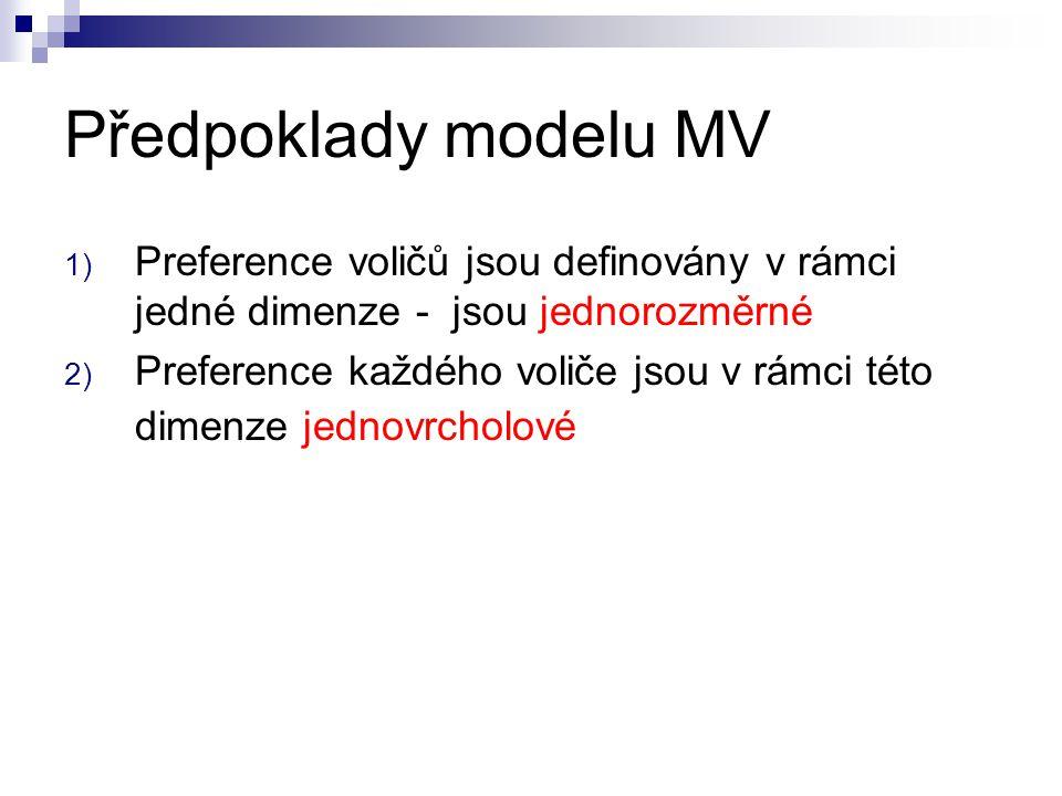Předpoklady modelu MV 1) Preference voličů jsou definovány v rámci jedné dimenze - jsou jednorozměrné 2) Preference každého voliče jsou v rámci této d
