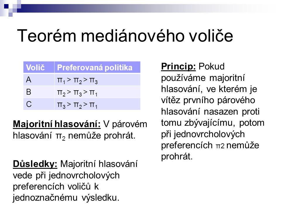 Teorém mediánového voliče VoličPreferovaná politika Aπ 1 > π 2 > π 3 Bπ 2 > π 3 > π 1 Cπ 3 > π 2 > π 1 Princip: Pokud používáme majoritní hlasování, v