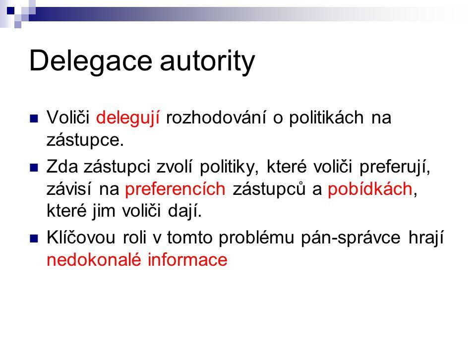 Delegace autority Voliči delegují rozhodování o politikách na zástupce. Zda zástupci zvolí politiky, které voliči preferují, závisí na preferencích zá