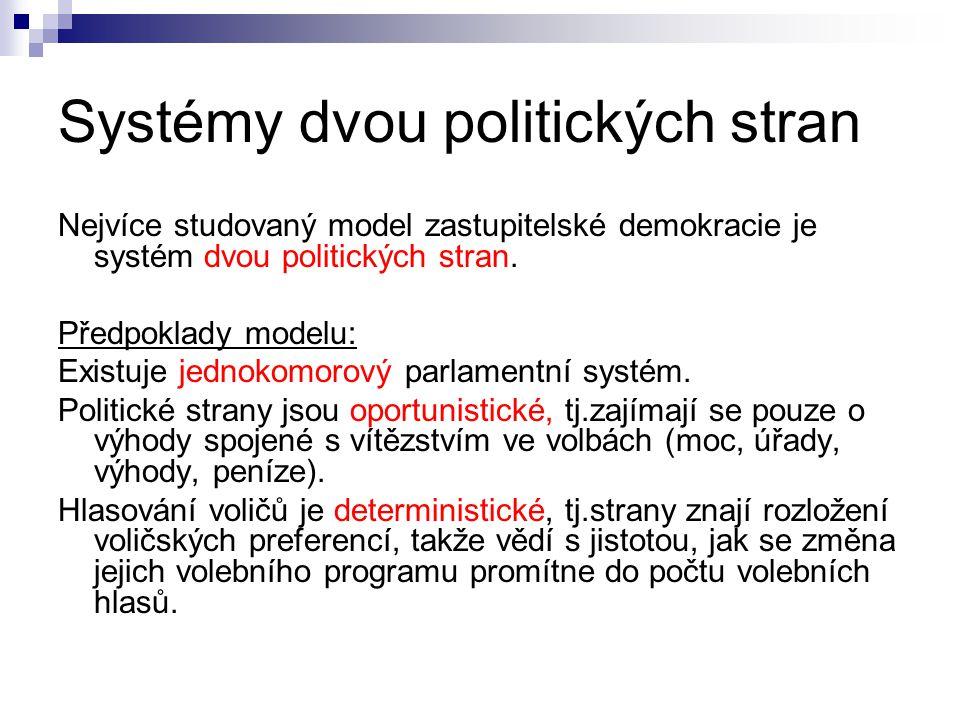 Systémy dvou politických stran Nejvíce studovaný model zastupitelské demokracie je systém dvou politických stran. Předpoklady modelu: Existuje jednoko