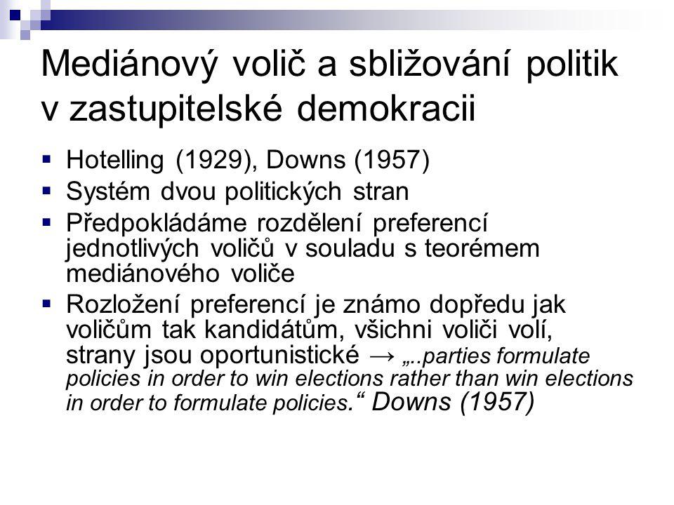 Mediánový volič a sbližování politik v zastupitelské demokracii  Hotelling (1929), Downs (1957)  Systém dvou politických stran  Předpokládáme rozdě