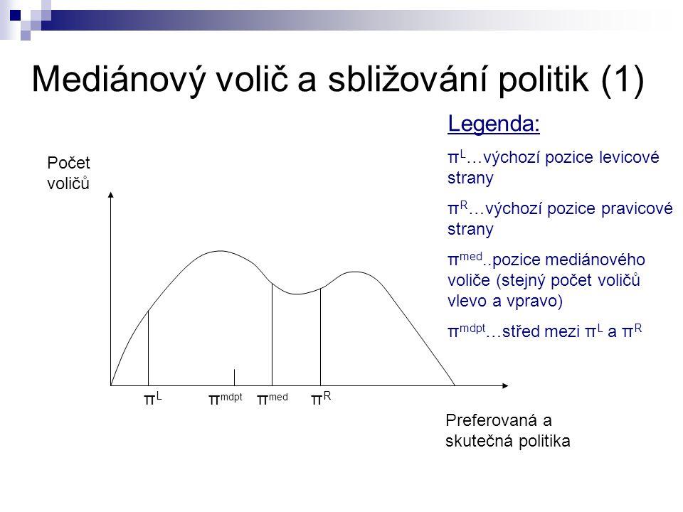 Mediánový volič a sbližování politik (1) Počet voličů Preferovaná a skutečná politika πLπL π mdpt π med πRπR Legenda: π L …výchozí pozice levicové str