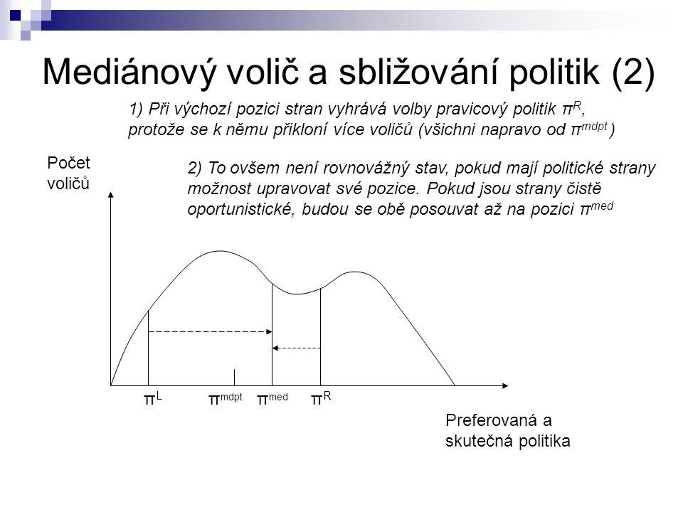 Mediánový volič a sbližování politik (2) Počet voličů Preferovaná a skutečná politika πLπL π mdpt π med πRπR 1) Při výchozí pozici stran vyhrává volby