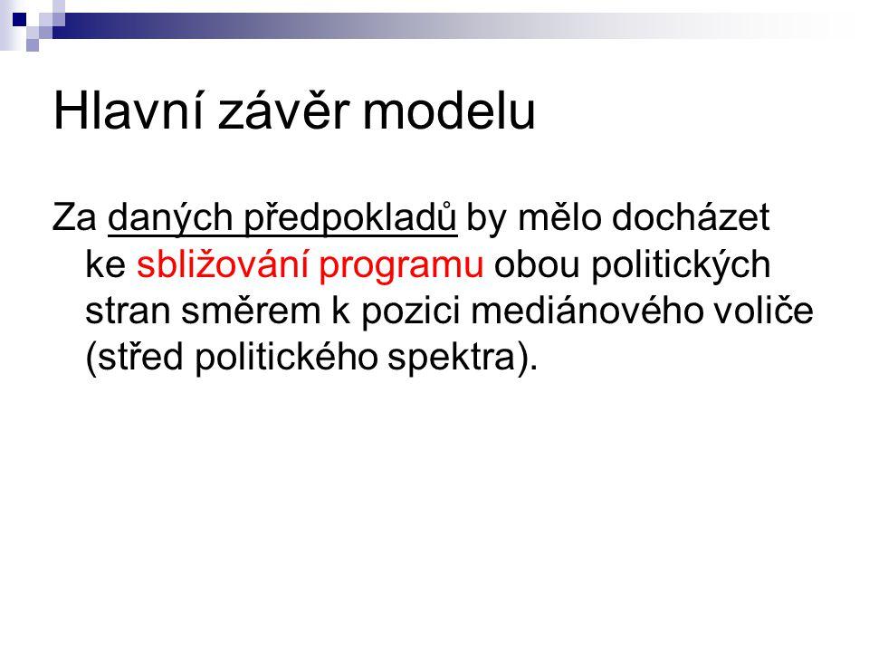 Hlavní závěr modelu Za daných předpokladů by mělo docházet ke sbližování programu obou politických stran směrem k pozici mediánového voliče (střed pol