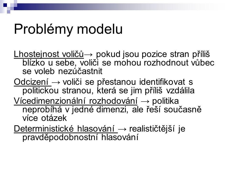 Problémy modelu Lhostejnost voličů→ pokud jsou pozice stran příliš blízko u sebe, voliči se mohou rozhodnout vůbec se voleb nezúčastnit Odcizení → vol