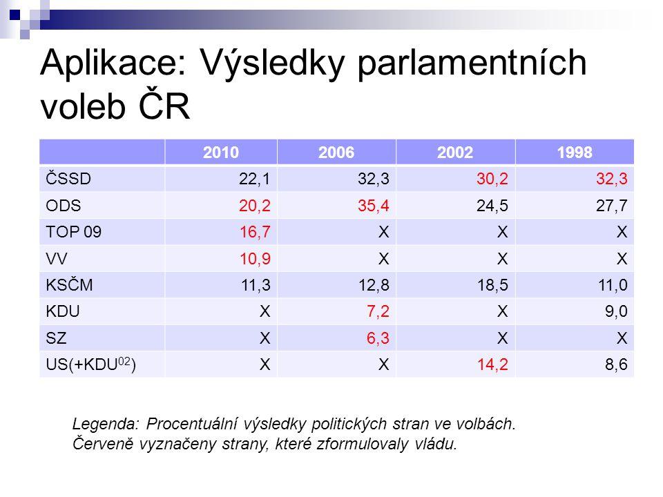 Aplikace: Výsledky parlamentních voleb ČR 2010200620021998 ČSSD22,132,330,232,3 ODS20,235,424,527,7 TOP 0916,7XXX VV10,9XXX KSČM11,312,818,511,0 KDUX7