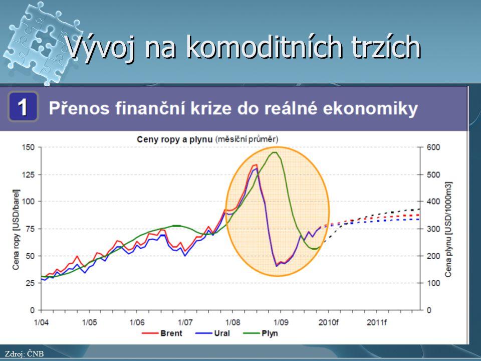 Vývoj na komoditních trzích Zdroj: ČNB