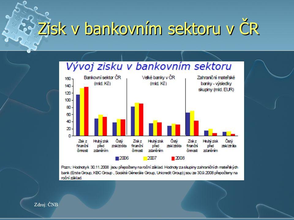 Zisk v bankovním sektoru v ČR Zdroj: ČNB