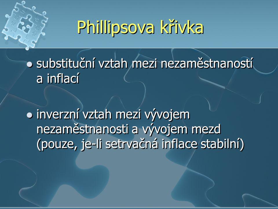 Phillipsova křivka substituční vztah mezi nezaměstnaností a inflací inverzní vztah mezi vývojem nezaměstnanosti a vývojem mezd (pouze, je-li setrvačná inflace stabilní) substituční vztah mezi nezaměstnaností a inflací inverzní vztah mezi vývojem nezaměstnanosti a vývojem mezd (pouze, je-li setrvačná inflace stabilní)