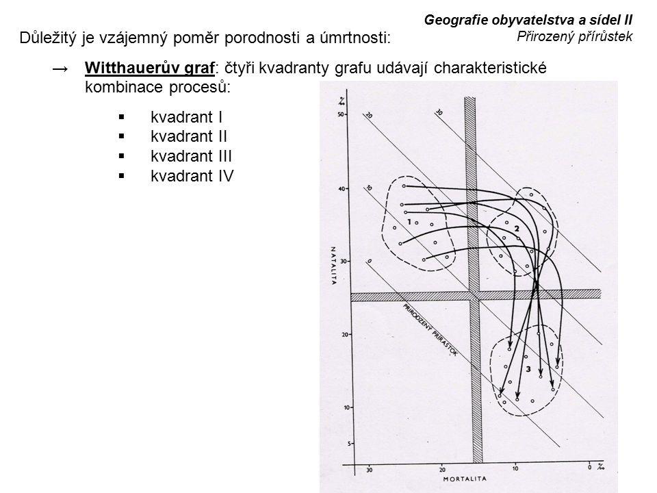 Důležitý je vzájemný poměr porodnosti a úmrtnosti: → Witthauerův graf: čtyři kvadranty grafu udávají charakteristické kombinace procesů:  kvadrant I