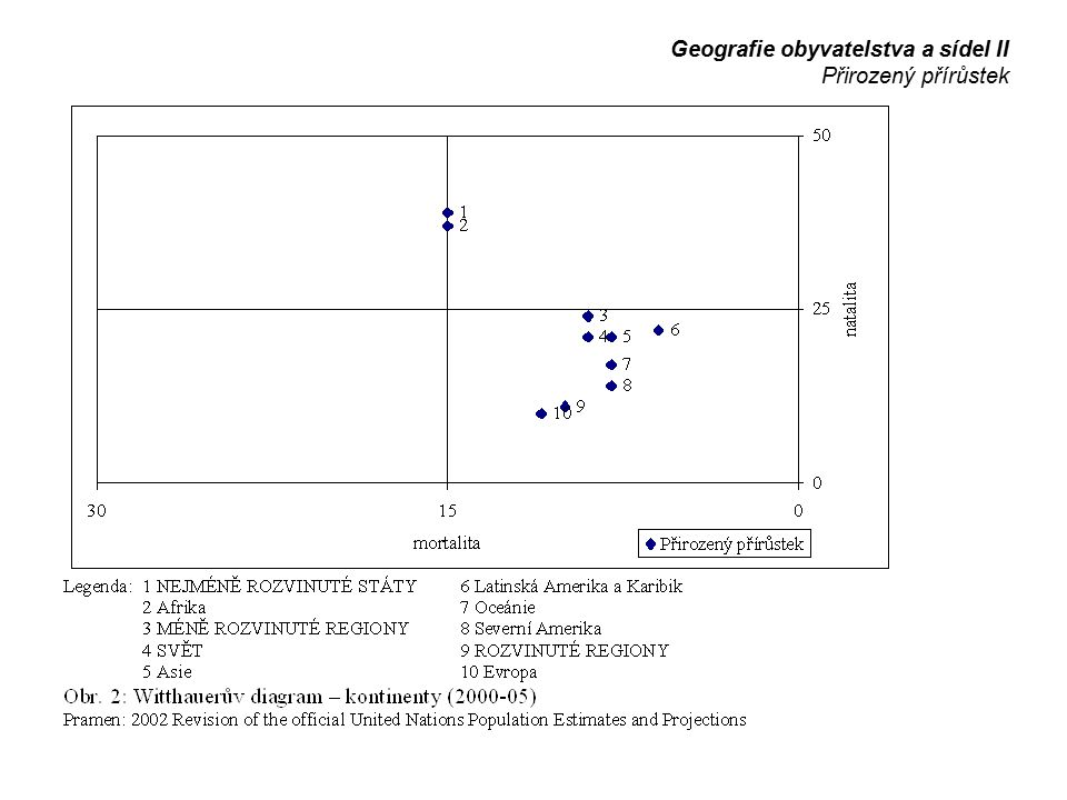 Geografie obyvatelstva a sídel II Přirozený přírůstek