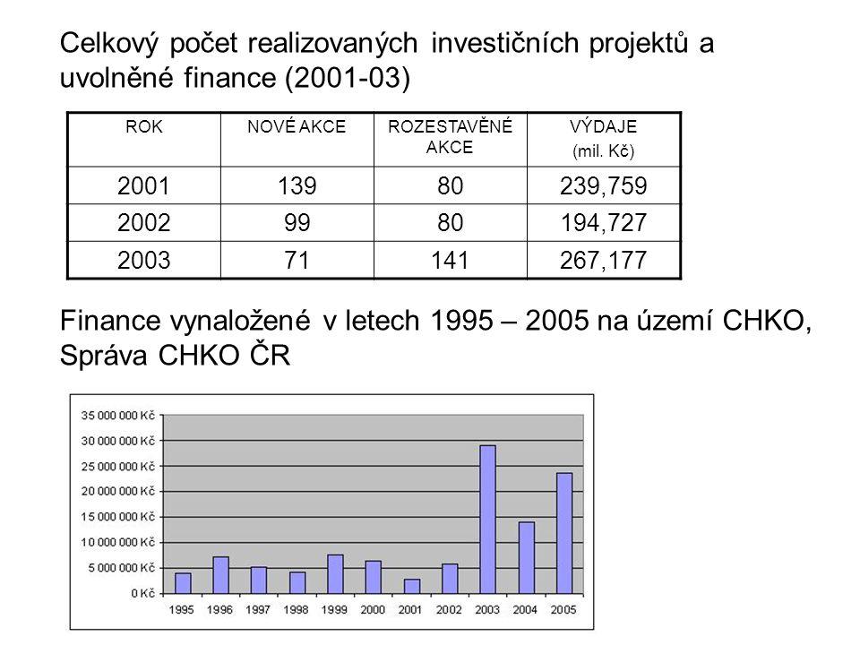Finance vynaložené v letech 1995 – 2005 na území CHKO, Správa CHKO ČR ROKNOVÉ AKCEROZESTAVĚNÉ AKCE VÝDAJE (mil. Kč) 200113980239,759 20029980194,727 2