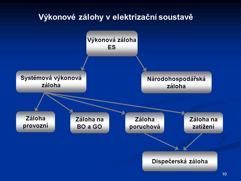 10 Výkonové zálohy v elektrizační soustavě Výkonová záloha ES Systémová výkonová záloha Národohospodářská záloha Záloha provozní Záloha na BO a GO Záloha poruchová Záloha na zatížení Dispečerská záloha