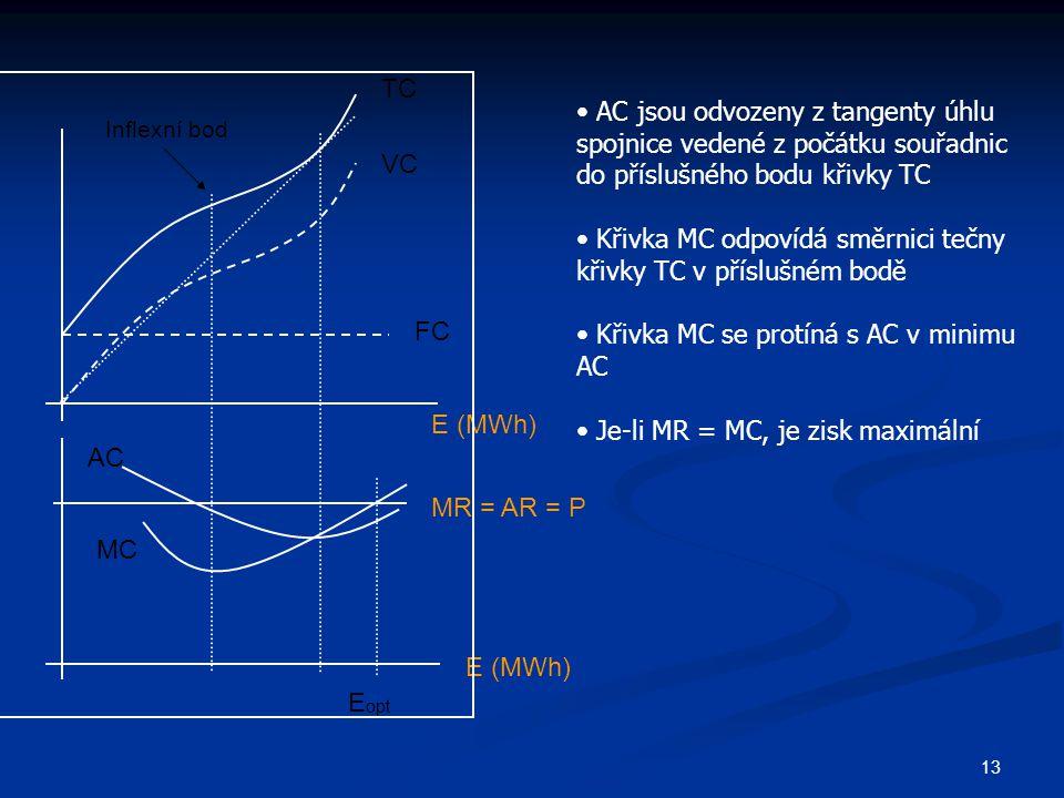 13 TC VC FC E (MWh) MR = AR = P MC AC E (MWh) E opt AC jsou odvozeny z tangenty úhlu spojnice vedené z počátku souřadnic do příslušného bodu křivky TC Křivka MC odpovídá směrnici tečny křivky TC v příslušném bodě Křivka MC se protíná s AC v minimu AC Je-li MR = MC, je zisk maximální Inflexní bod