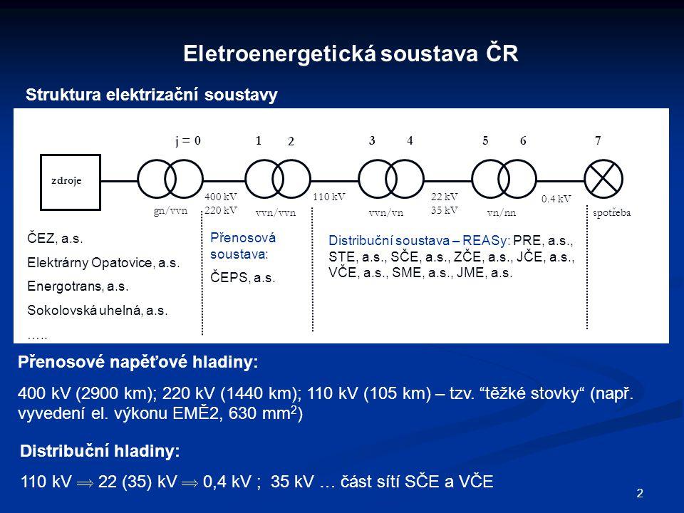 2 Eletroenergetická soustava ČR Struktura elektrizační soustavy 400 kV 220 kV 110 kV22 kV 35 kV 0.4 kV j = 01 2 34567 zdroje gn/vvn vvn/vvn vvn/vn vn/nn spotřeba ČEZ, a.s.