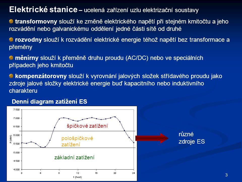 3 Elektrické stanice – ucelená zařízení uzlu elektrizační soustavy transformovny slouží ke změně elektrického napětí při stejném kmitočtu a jeho rozvádění nebo galvanickému oddělení jedné části sítě od druhé rozvodny slouží k rozvádění elektrické energie téhož napětí bez transformace a přeměny měnírny slouží k přeměně druhu proudu (AC/DC) nebo ve speciálních případech jeho kmitočtu kompenzátorovny slouží k vyrovnání jalových složek střídavého proudu jako zdroje jalové složky elektrické energie buď kapacitního nebo induktivního charakteru Denní diagram zatížení ES základní zatížení pološpičkové zatížení špičkové zatížení různé zdroje ES