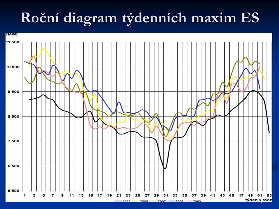4 Roční diagram týdenních maxim ES