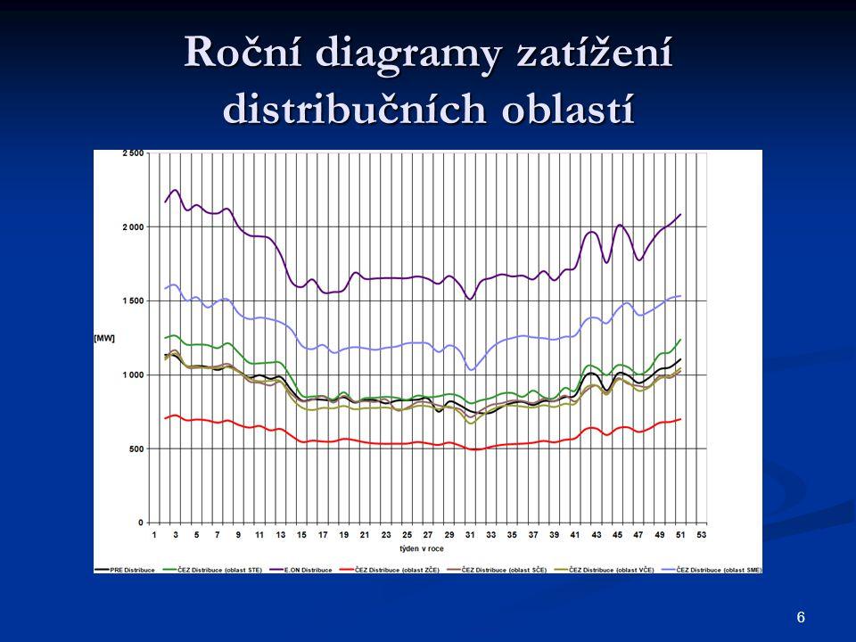 6 Roční diagramy zatížení distribučních oblastí