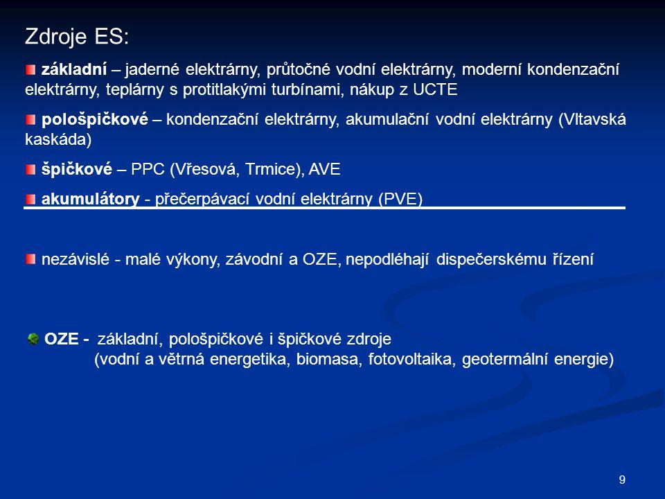 9 Zdroje ES: základní – jaderné elektrárny, průtočné vodní elektrárny, moderní kondenzační elektrárny, teplárny s protitlakými turbínami, nákup z UCTE pološpičkové – kondenzační elektrárny, akumulační vodní elektrárny (Vltavská kaskáda) špičkové – PPC (Vřesová, Trmice), AVE akumulátory - přečerpávací vodní elektrárny (PVE) nezávislé - malé výkony, závodní a OZE, nepodléhají dispečerskému řízení OZE - základní, pološpičkové i špičkové zdroje (vodní a větrná energetika, biomasa, fotovoltaika, geotermální energie)