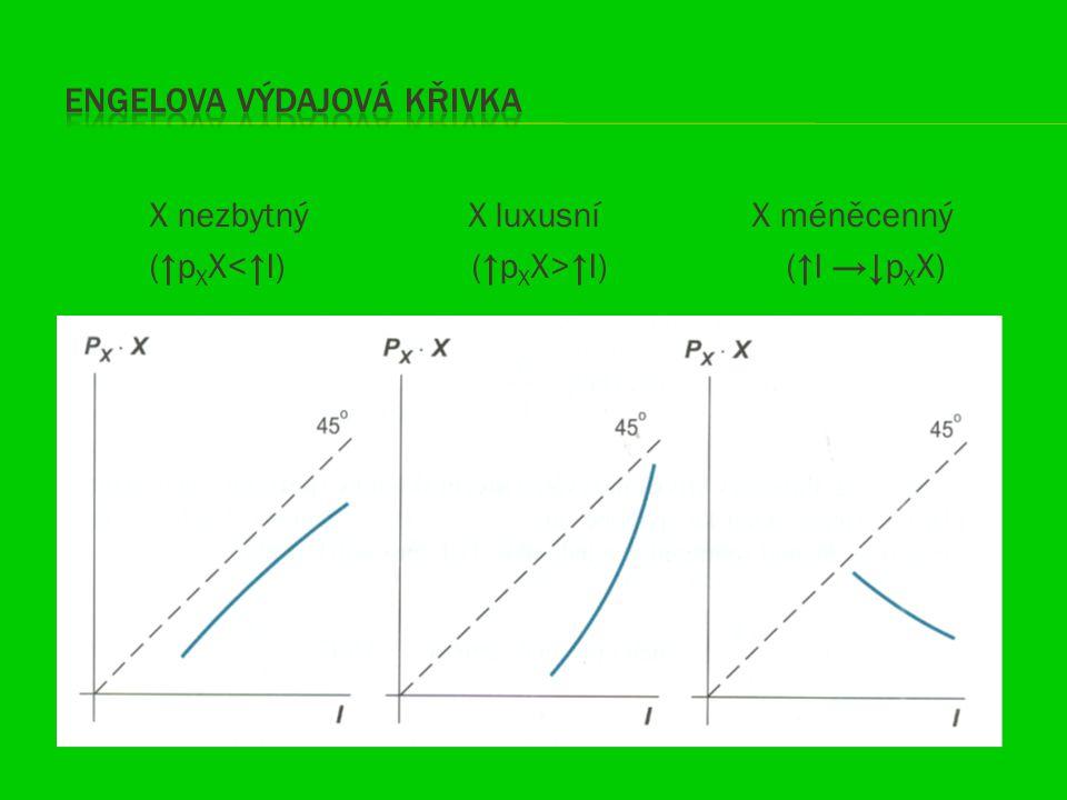 X nezbytný X luxusní X méněcenný (↑p X X ↑I) (↑I →↓p X X)