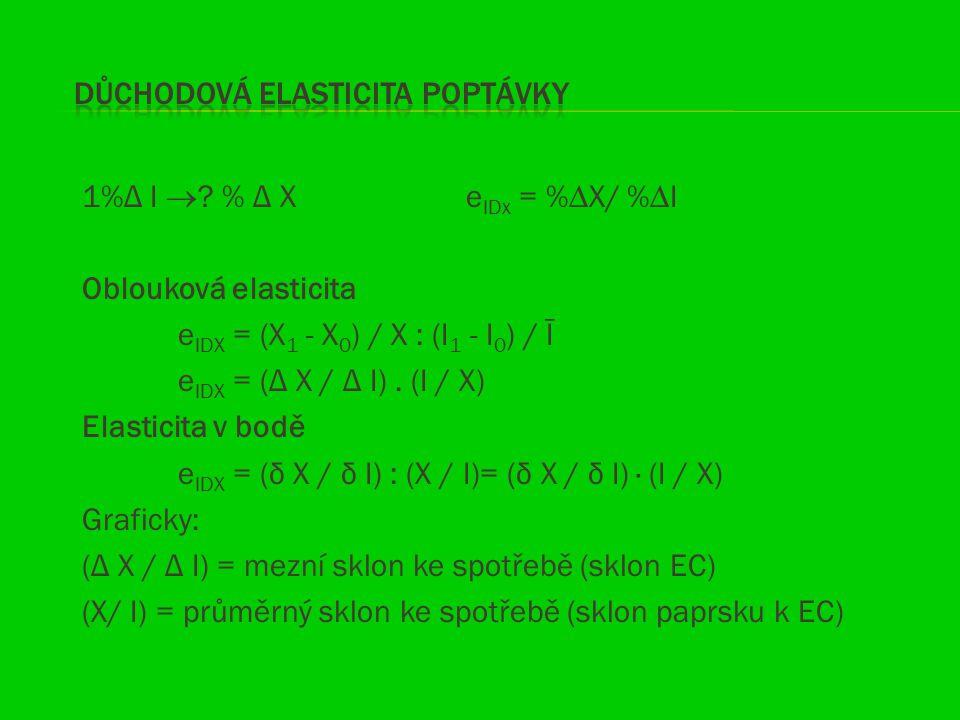 1%Δ I  ? % Δ Xe IDx = %∆X/ %∆I Oblouková elasticita e IDX = (X 1 - X 0 ) / X : (I 1 - I 0 ) / Ī e IDX = (Δ X / Δ I). (I / X) Elasticita v bodě e IDX