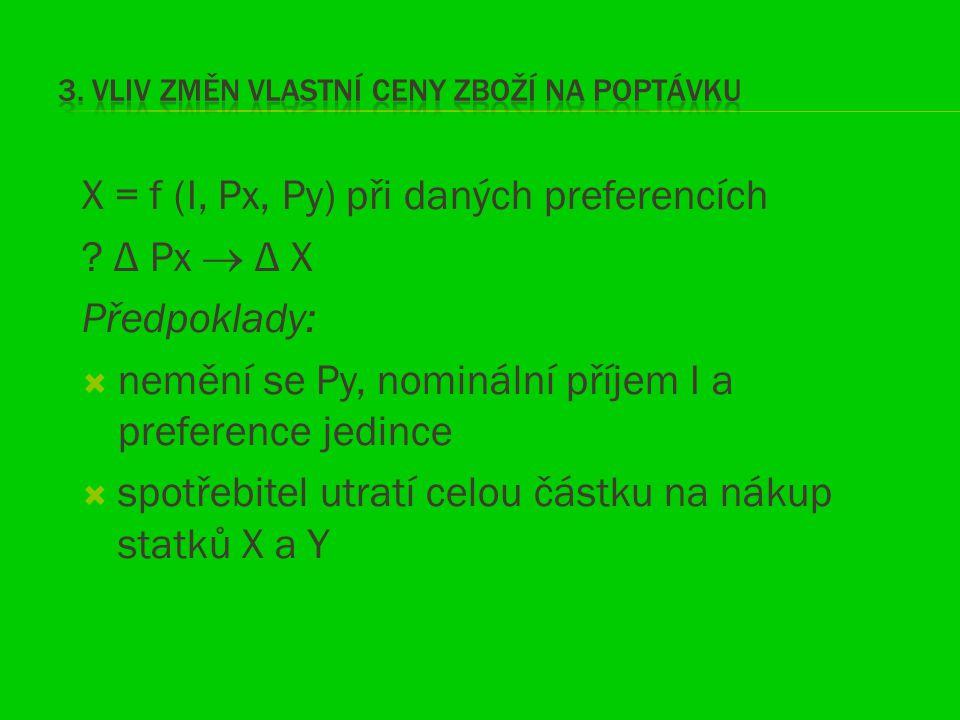 X = f (I, Px, Py) při daných preferencích ? Δ Px  Δ X Předpoklady:  nemění se Py, nominální příjem I a preference jedince  spotřebitel utratí celou