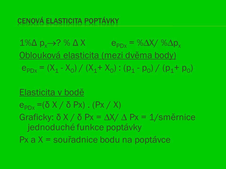 1%Δ p x  ? % Δ X e PDx = %∆X/ %∆p x Oblouková elasticita (mezi dvěma body) e PDx = (X 1 - X 0 ) / (X 1 + X 0 ) : (p 1 - p 0 ) / (p 1 + p 0 ) Elastici