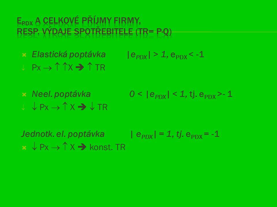  Elastická poptávka |e PDX | > 1, e PDX < -1  Px    X   TR  Neel. poptávka 0 - 1   Px   X   TR Jednotk. el. poptávka | e PDX | = 1, tj.